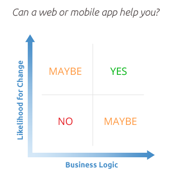 Graph demonstrating the need for a web or mobile app based on business logic and likelihood for change.